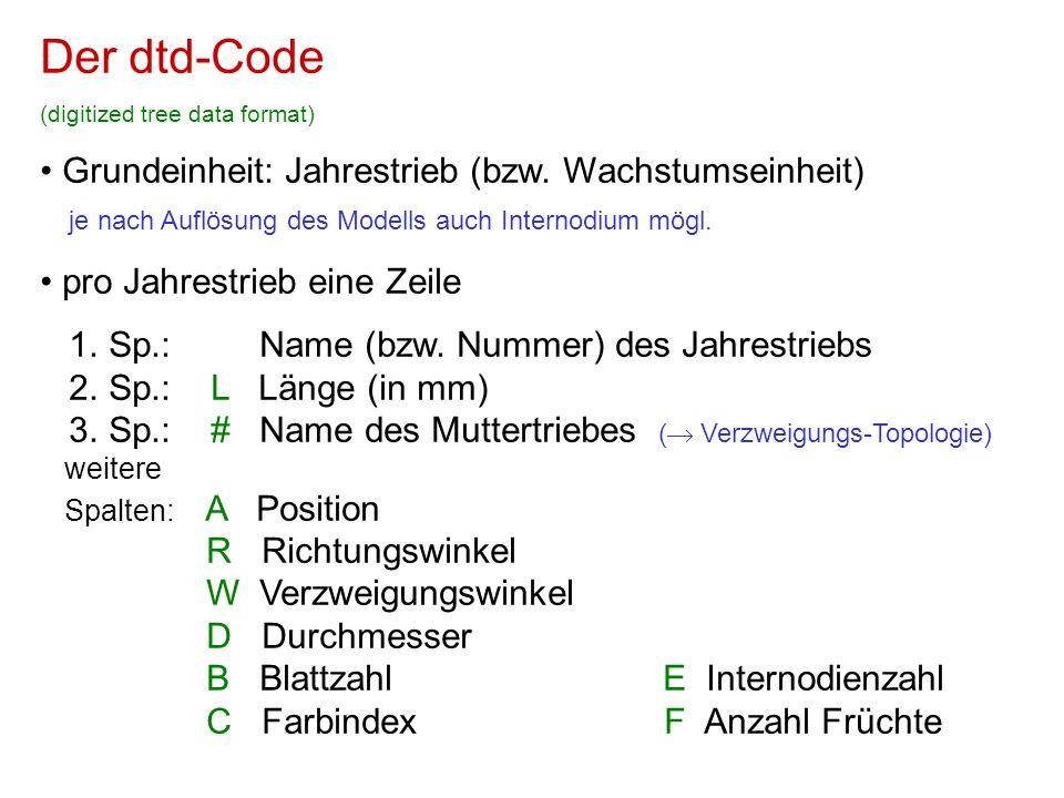 Der dtd-Code Grundeinheit: Jahrestrieb (bzw. Wachstumseinheit)