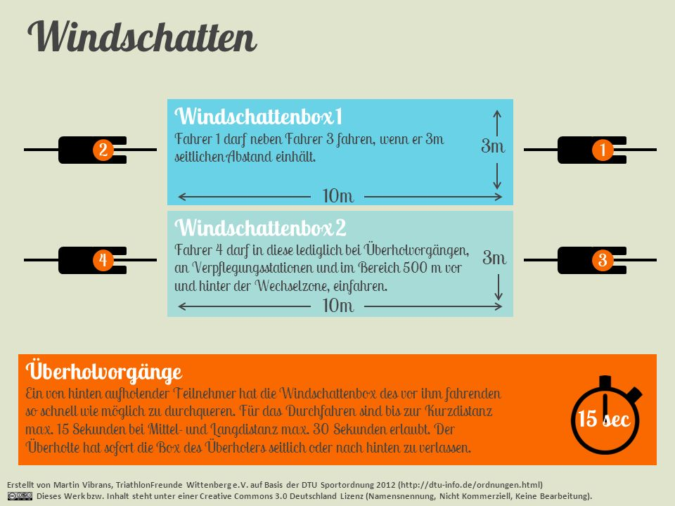 Windschatten Windschattenbox 1 Windschattenbox 2 Überholvorgänge
