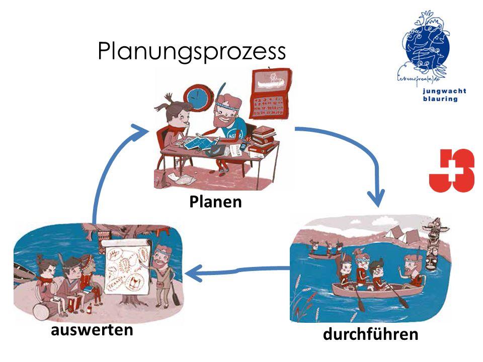 Planungsprozess Planen durchführen auswerten