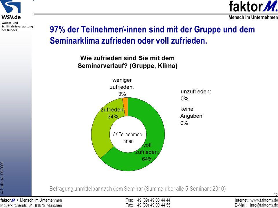 97% der Teilnehmer/-innen sind mit der Gruppe und dem Seminarklima zufrieden oder voll zufrieden.