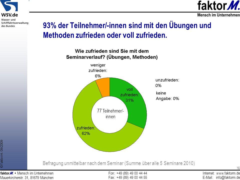 93% der Teilnehmer/-innen sind mit den Übungen und Methoden zufrieden oder voll zufrieden.