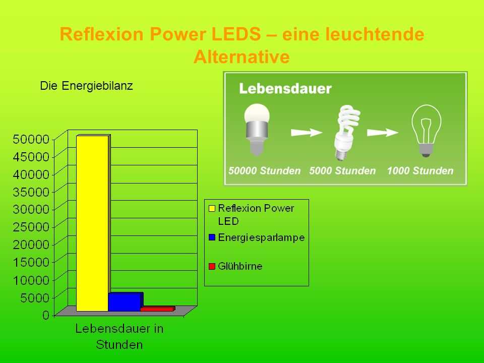 Reflexion Power LEDS – eine leuchtende Alternative