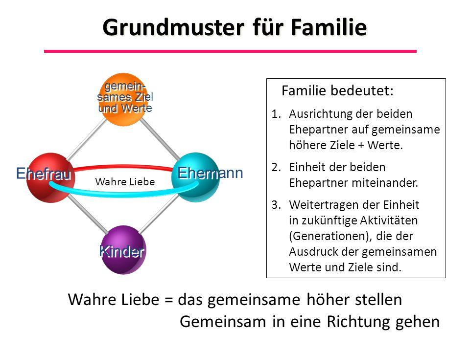 Grundmuster für Familie