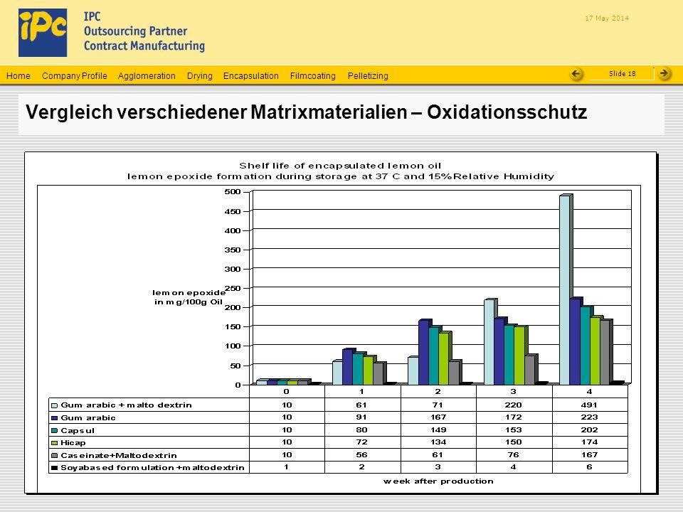 Vergleich verschiedener Matrixmaterialien – Oxidationsschutz