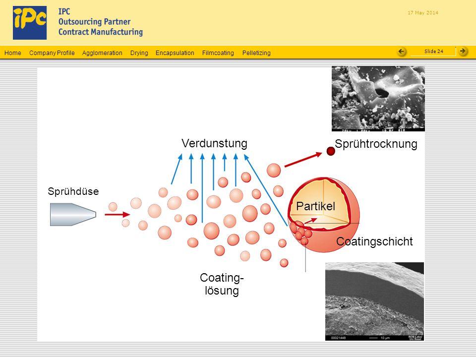 Verdunstung Sprühtrocknung Partikel Coatingschicht Coating-lösung