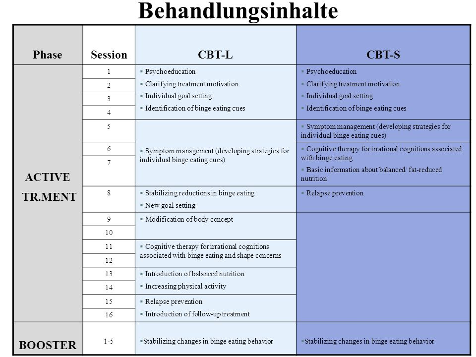 Behandlungsinhalte Phase Session CBT-L CBT-S ACTIVE TR.MENT BOOSTER