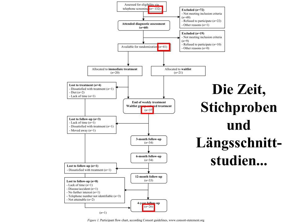 Die Zeit, Stichproben und Längsschnitt-studien...