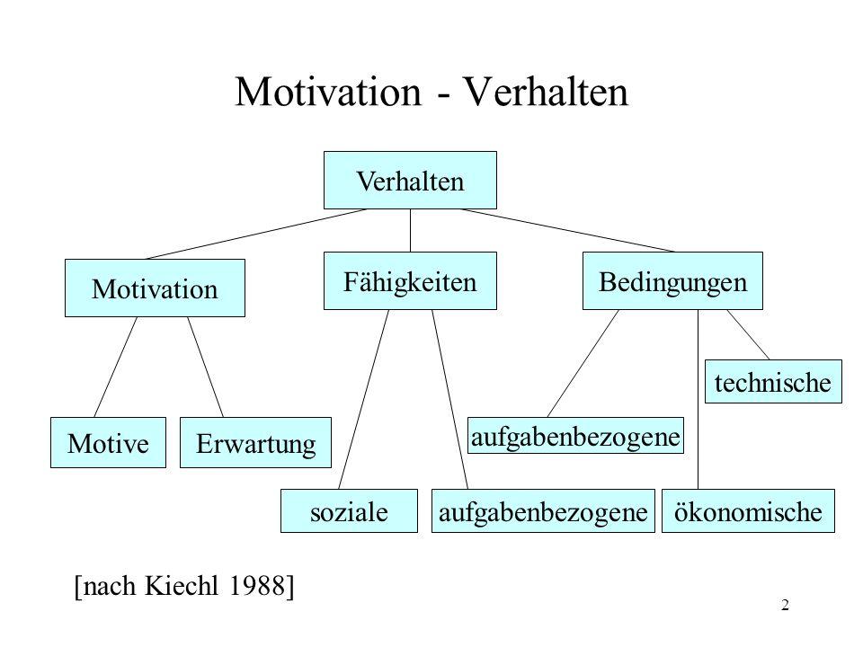 Motivation - Verhalten