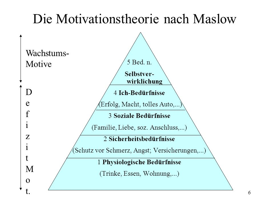 Die Motivationstheorie nach Maslow