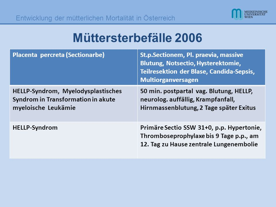 Müttersterbefälle 2006 Placenta percreta (Sectionarbe)