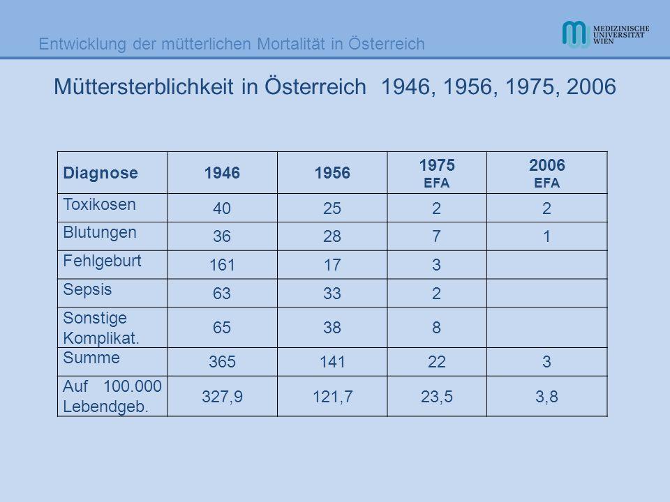 Müttersterblichkeit in Österreich 1946, 1956, 1975, 2006