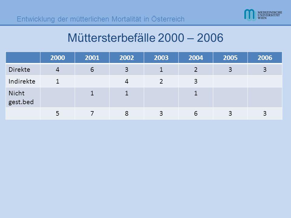 Müttersterbefälle 2000 – 2006 2000. 2001. 2002. 2003. 2004. 2005. 2006. Direkte. 4. 6. 3.