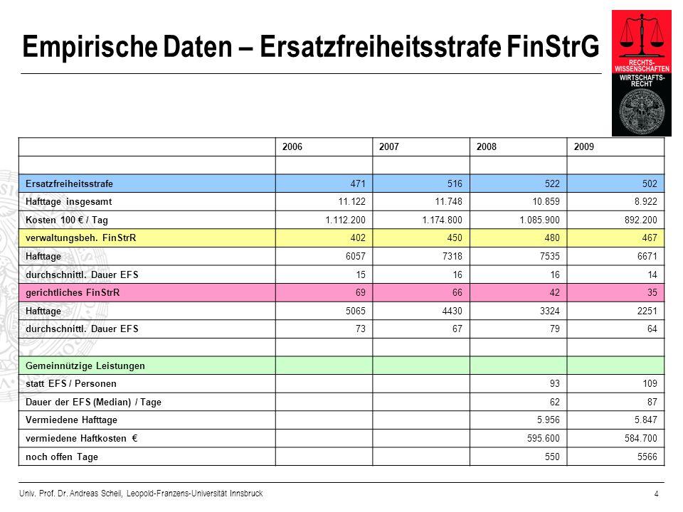 Empirische Daten – Ersatzfreiheitsstrafe FinStrG