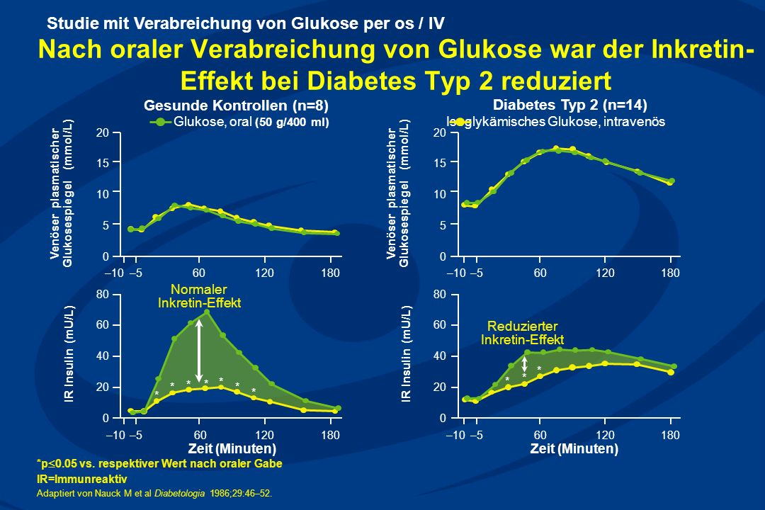 Studie mit Verabreichung von Glukose per os / IV