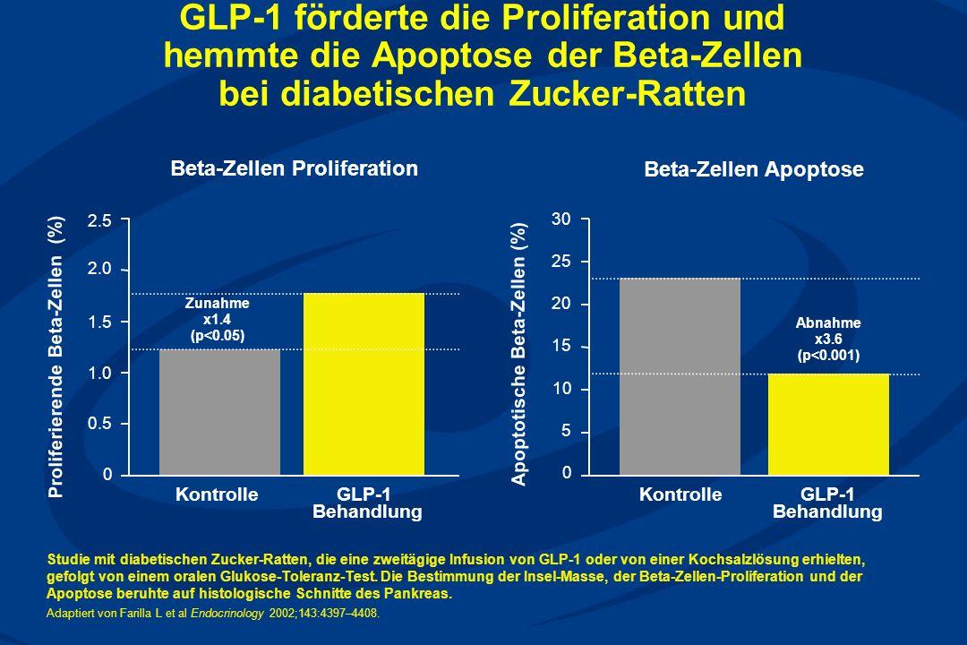 GLP-1 förderte die Proliferation und hemmte die Apoptose der Beta-Zellen bei diabetischen Zucker-Ratten