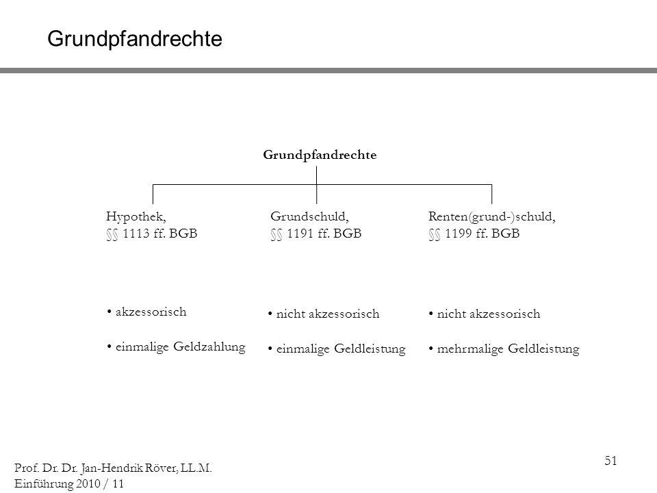 Grundpfandrechte Grundpfandrechte Hypothek, §§ 1113 ff. BGB