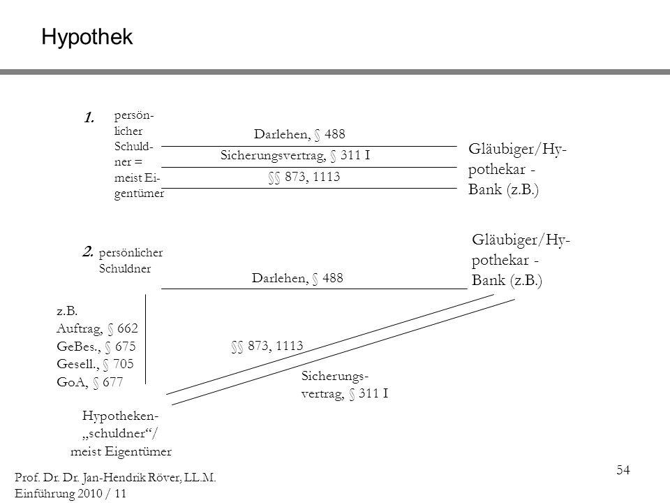 Hypothek 1. Gläubiger/Hy-pothekar - Bank (z.B.)
