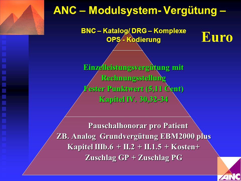 ANC – Modulsystem- Vergütung –