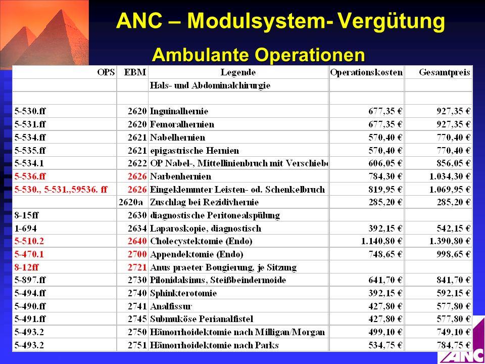 ANC – Modulsystem- Vergütung