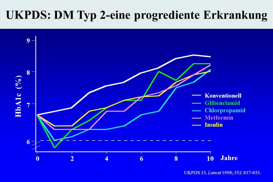 UKPDS: DM Typ 2-eine progrediente Erkrankung