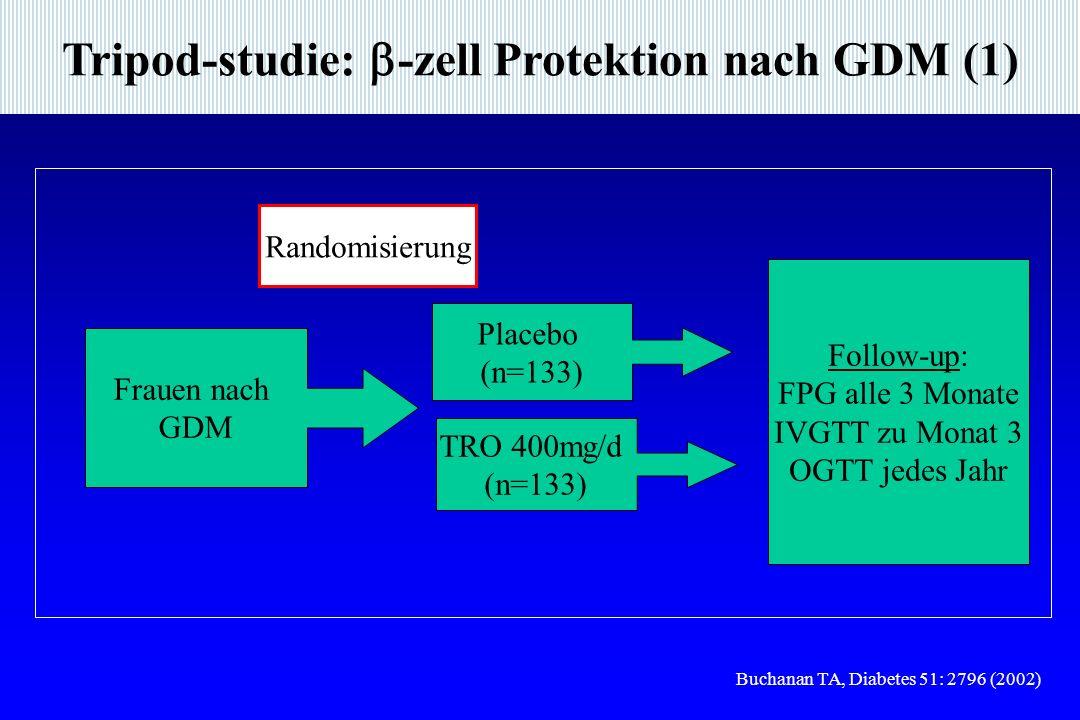 Tripod-studie: -zell Protektion nach GDM (1)