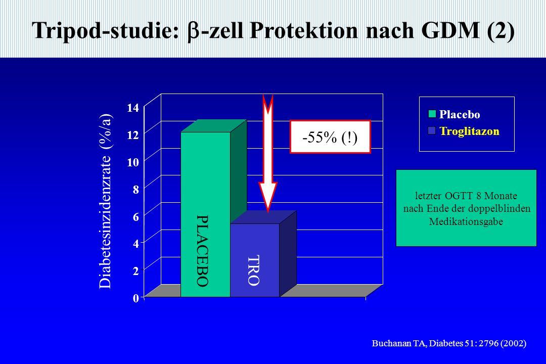 Tripod-studie: -zell Protektion nach GDM (2)