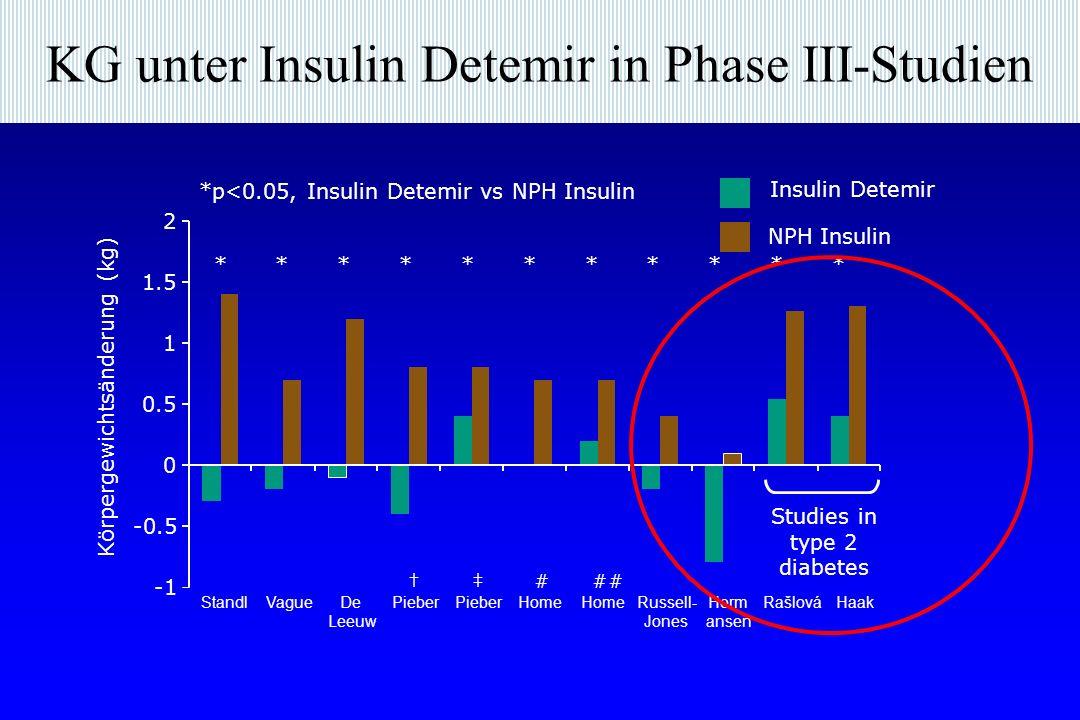 KG unter Insulin Detemir in Phase III-Studien