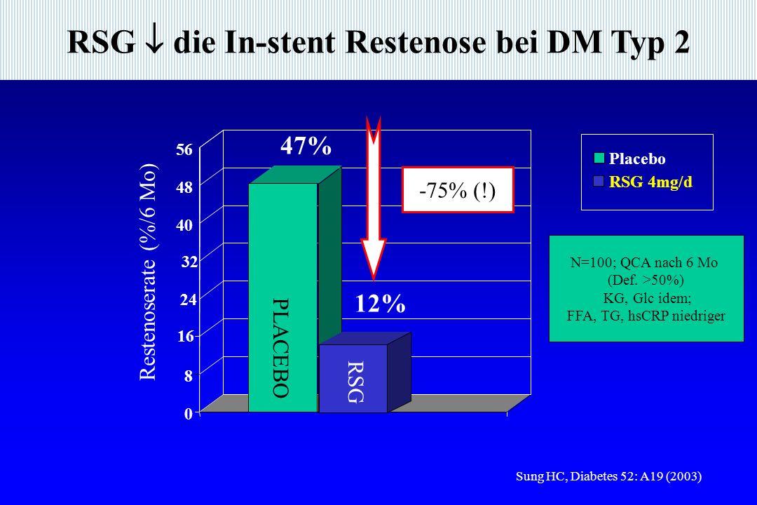 RSG  die In-stent Restenose bei DM Typ 2