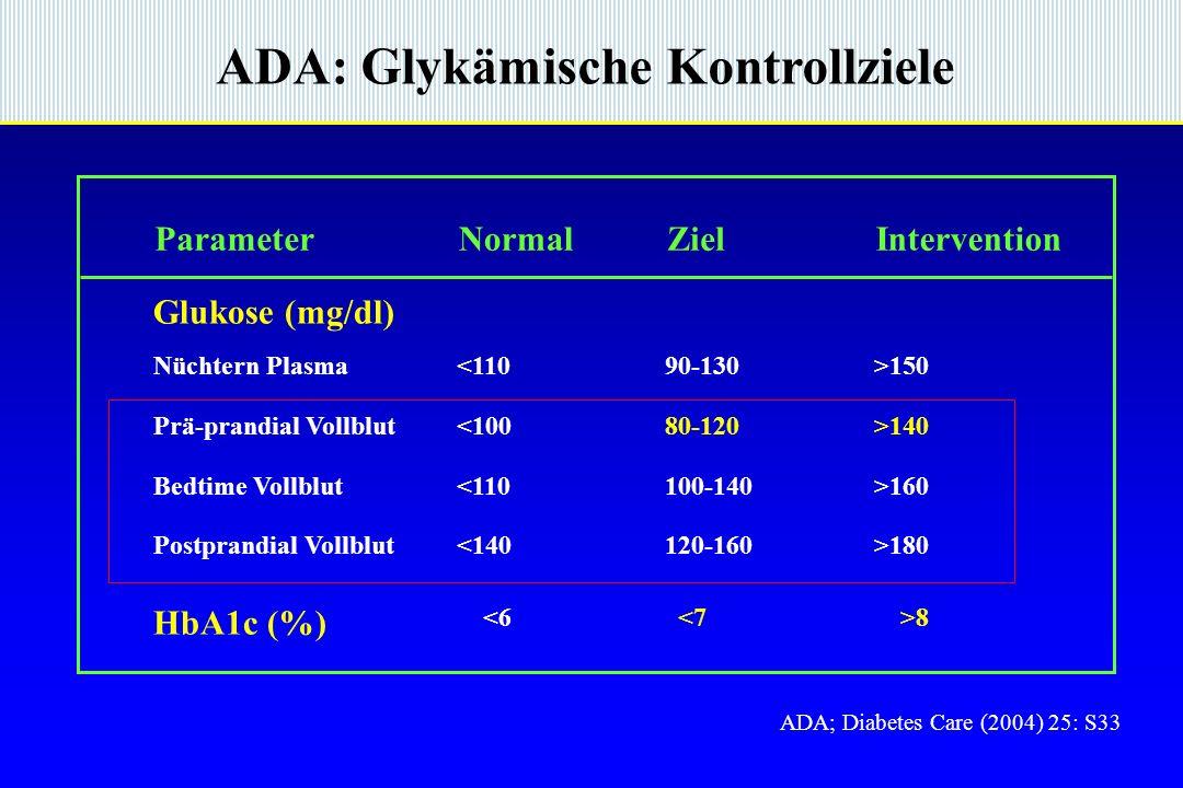 ADA: Glykämische Kontrollziele