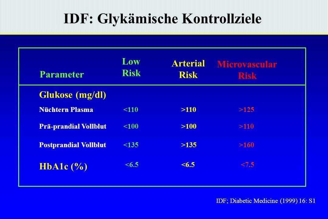 IDF: Glykämische Kontrollziele