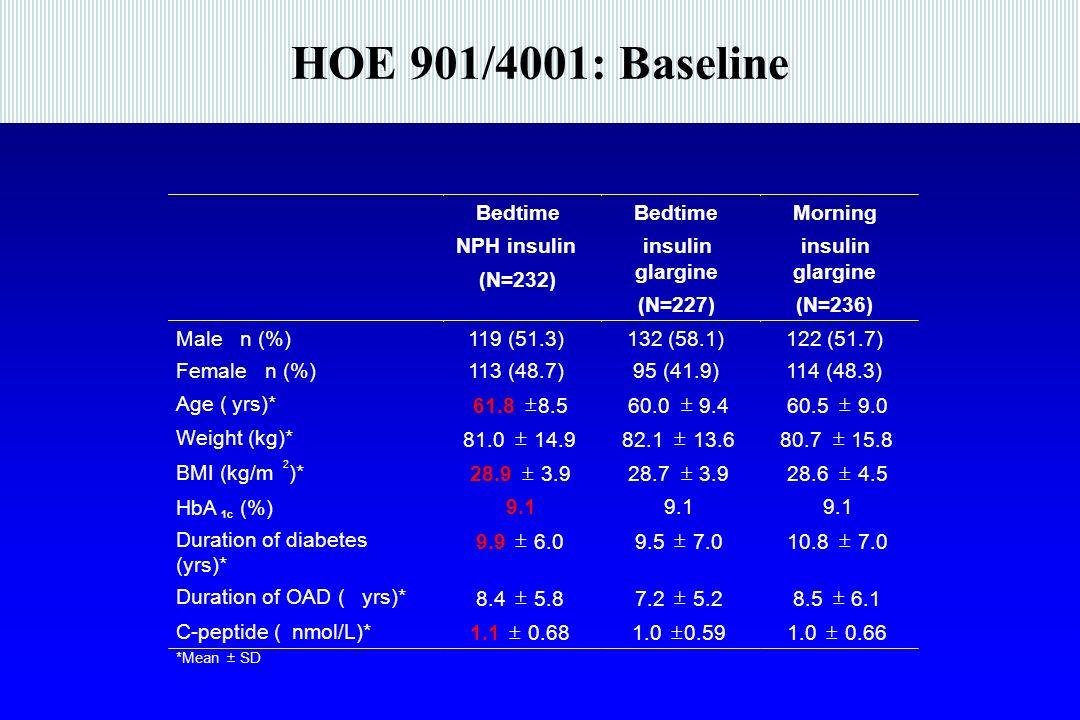 HOE 901/4001: Baseline Bedtime NPH insulin (N=232) insulin glargine