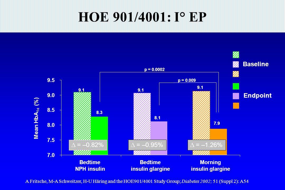 HOE 901/4001: I° EP  = –0.82%  = –0.95%  = –1.26% Baseline Endpoint