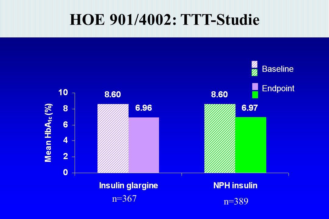 HOE 901/4002: TTT-Studie Baseline Endpoint n=367 n=389