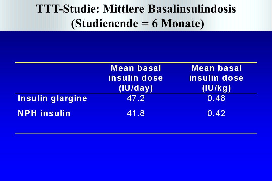 TTT-Studie: Mittlere Basalinsulindosis (Studienende = 6 Monate)