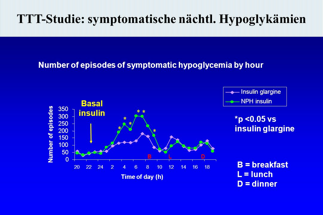 TTT-Studie: symptomatische nächtl. Hypoglykämien