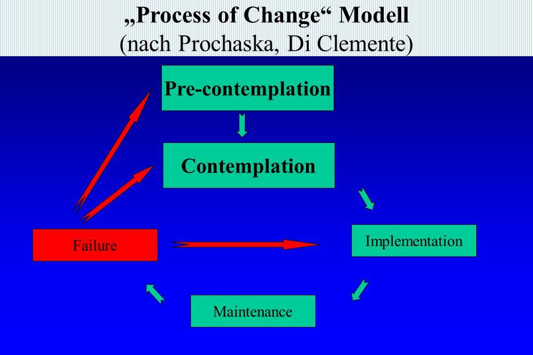 """Process of Change Modell (nach Prochaska, Di Clemente)"