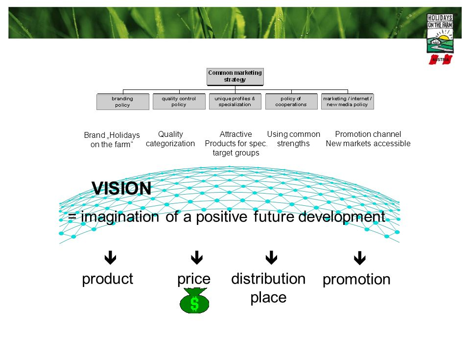 VISION = imagination of a positive future development product price