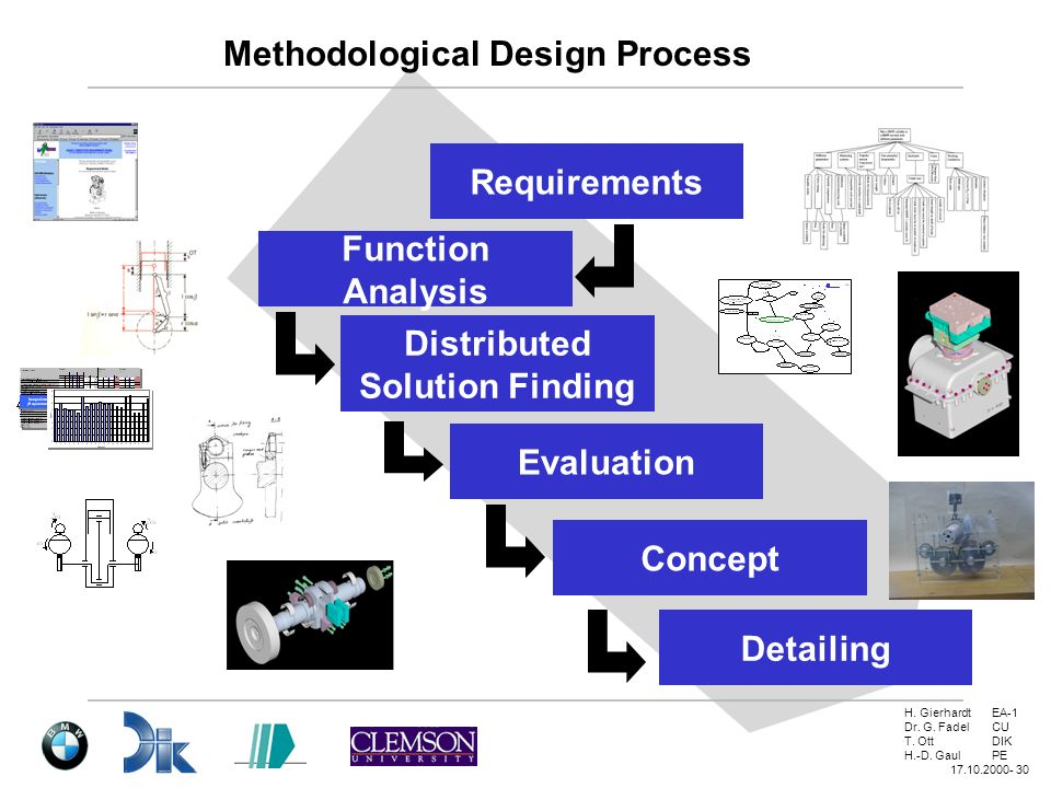 Methodological Design Process