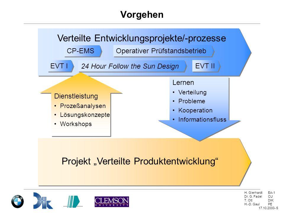 Verteilte Entwicklungsprojekte/-prozesse