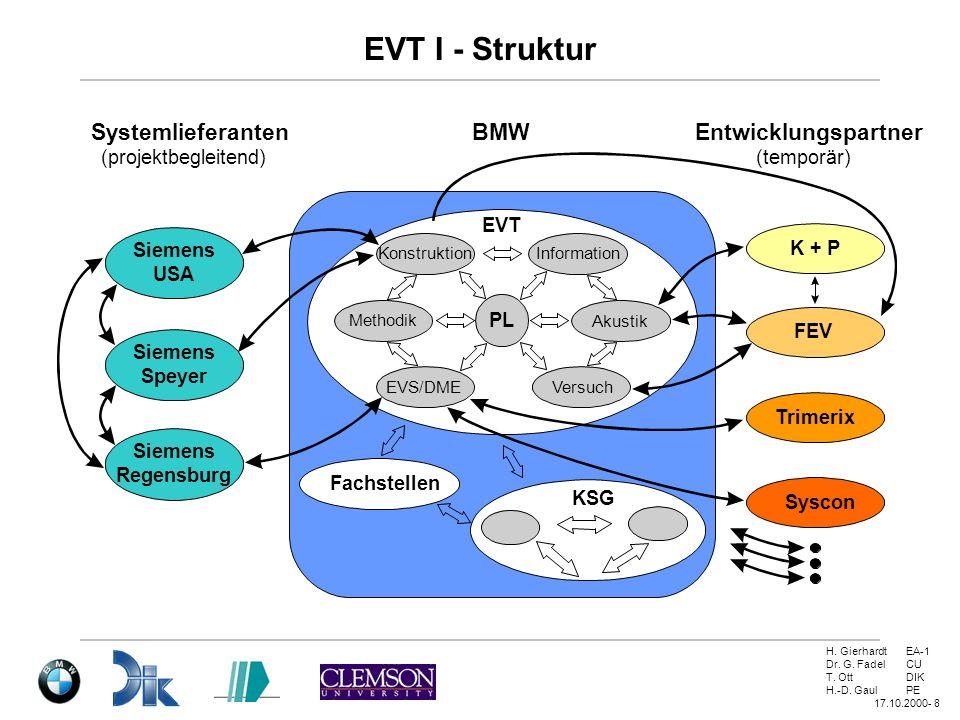 EVT I - Struktur Systemlieferanten BMW Entwicklungspartner