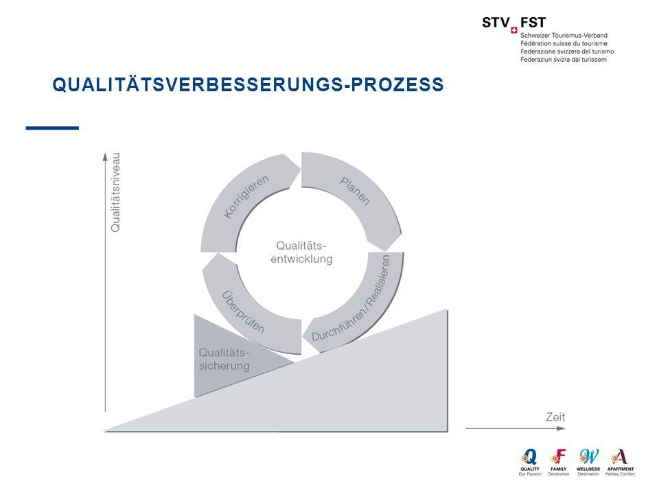 Qualitätsverbesserungs-Prozess
