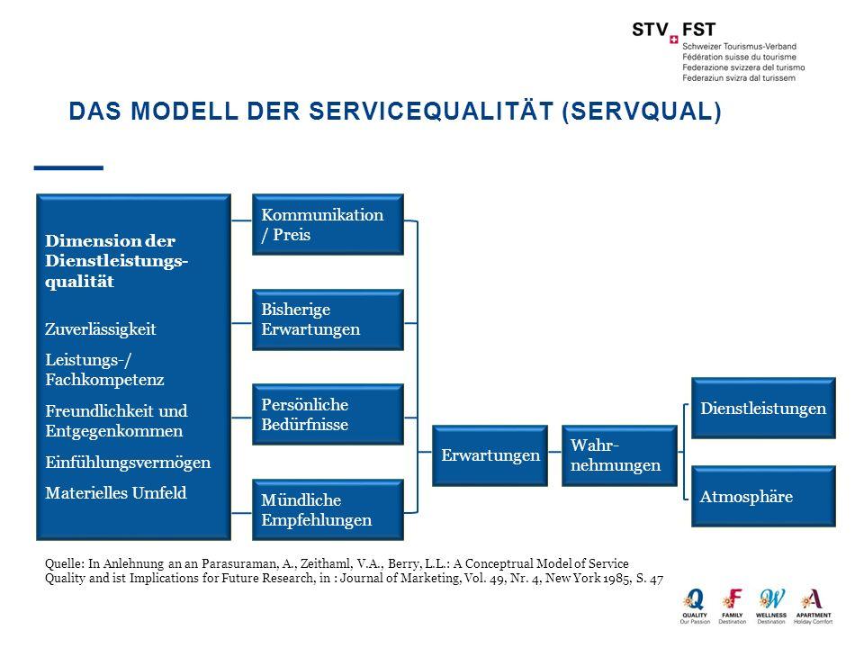 Das Modell der Servicequalität (SERVQUAL)