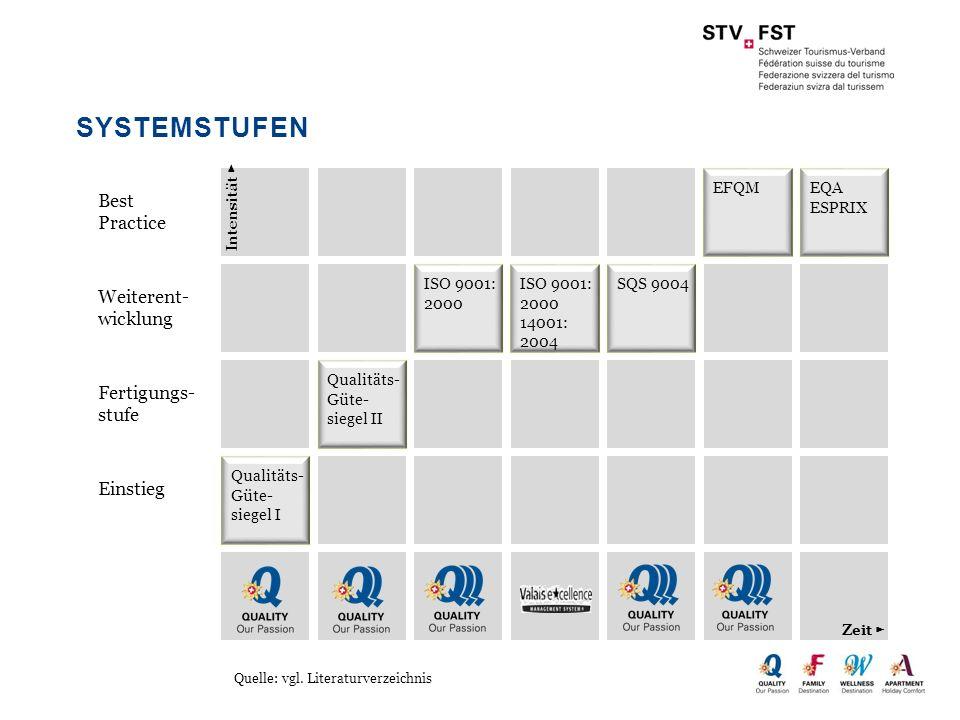 Systemstufen Best Practice Weiterent- wicklung Fertigungs-stufe