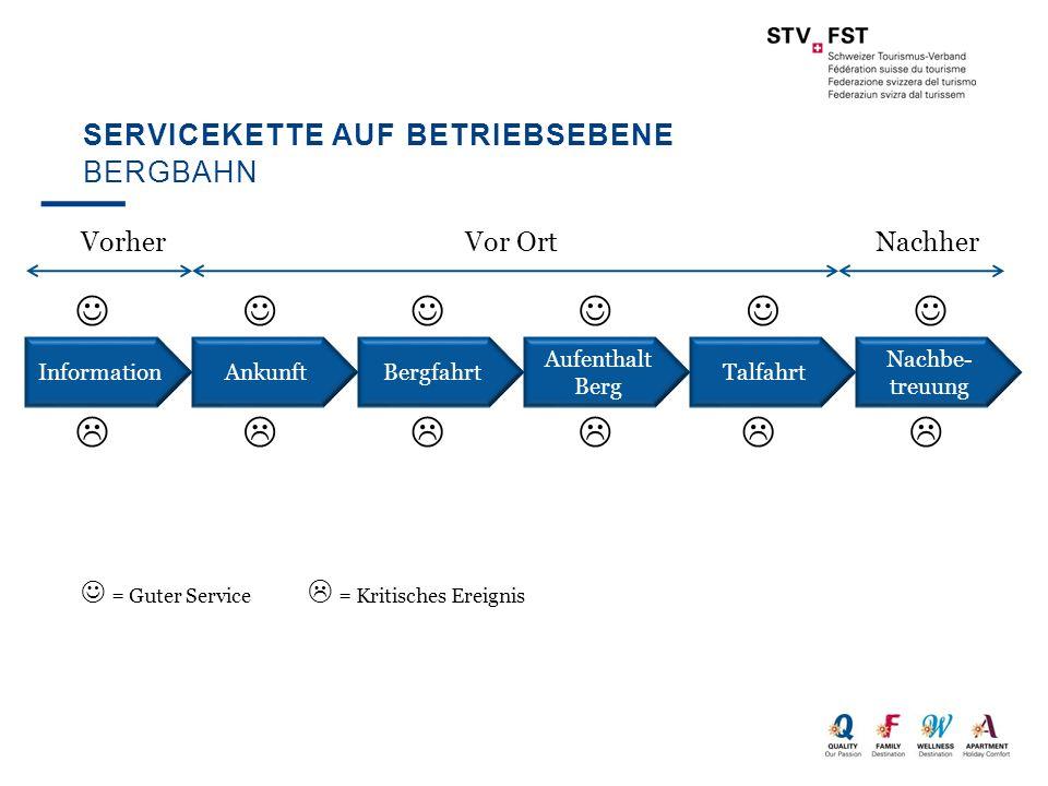 Servicekette auf Betriebsebene