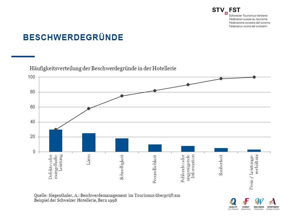 Beschwerdegründe Quelle: Siegenthaler, A.: Beschwerdemanagement im Tourismus überprüft am Beispiel der Schweizer Hotellerie, Bern 1998.