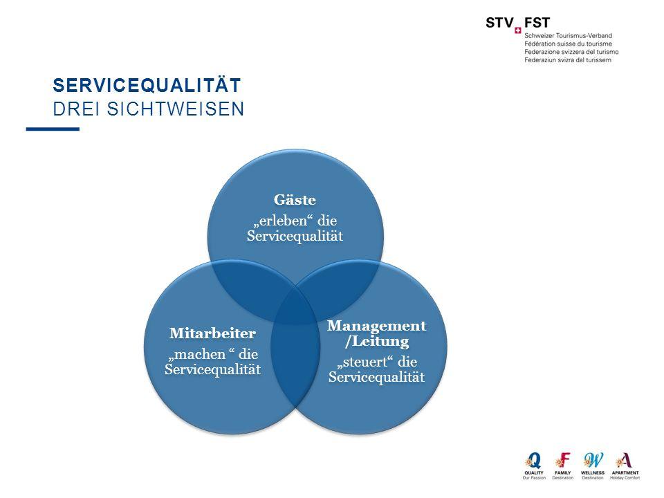 """Servicequalität Drei Sichtweisen Gäste """"erleben die Servicequalität"""
