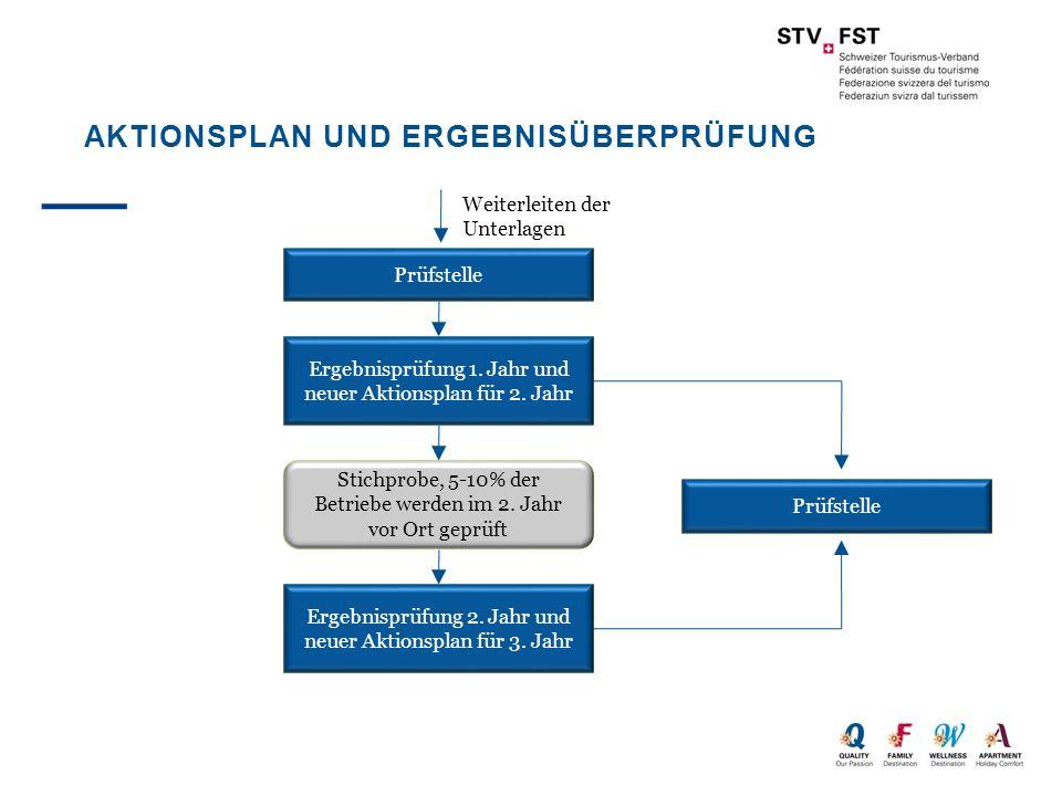 Aktionsplan und Ergebnisüberprüfung