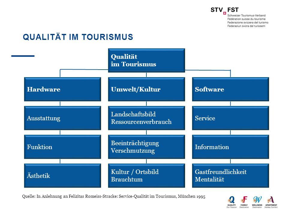 Qualität im Tourismus Qualität im Tourismus Hardware Umwelt/Kultur