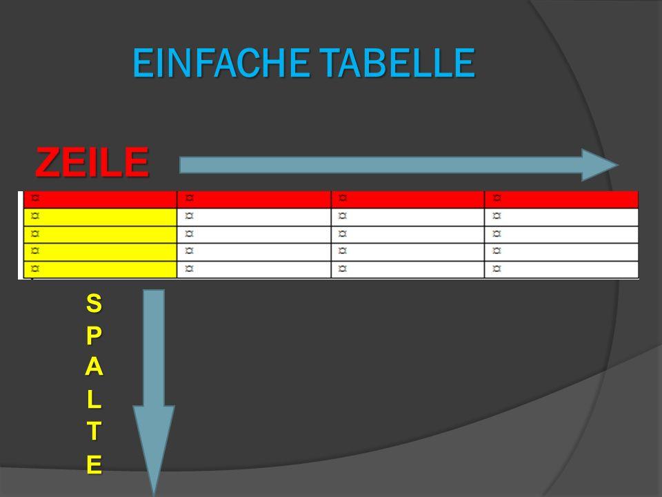 Einfache Tabelle ZEILE SPALTE