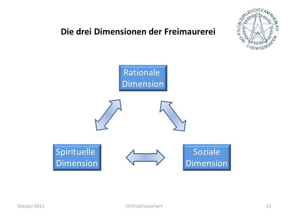 Die drei Dimensionen der Freimaurerei